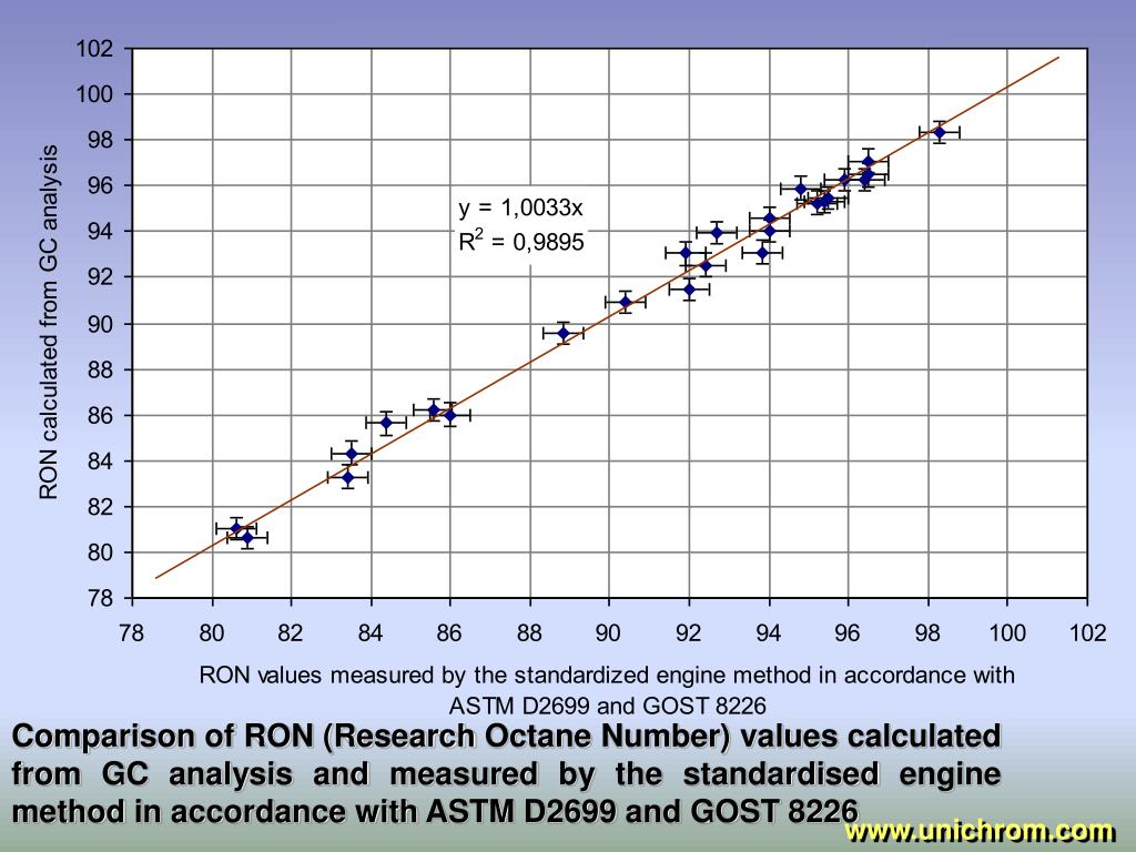 Comparison of RON (Research Octane Number) values calculated from GC analysis and measured by the standardised engine method in accordance with ASTM D2699 and GOST 8226