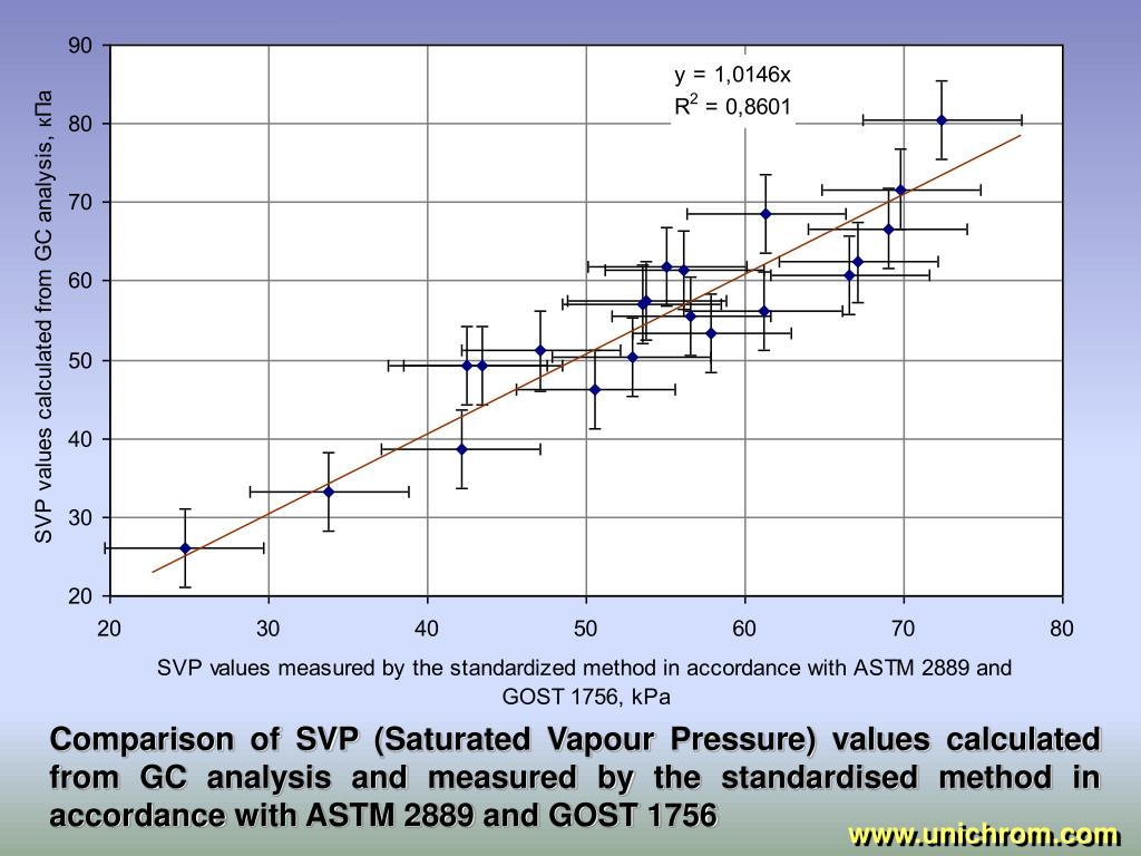 Comparison of SVP (Saturated Vapour Pressure) values calculated from GC analysis and measured by the standardised method in accordance with ASTM 2889 and GOST 1756
