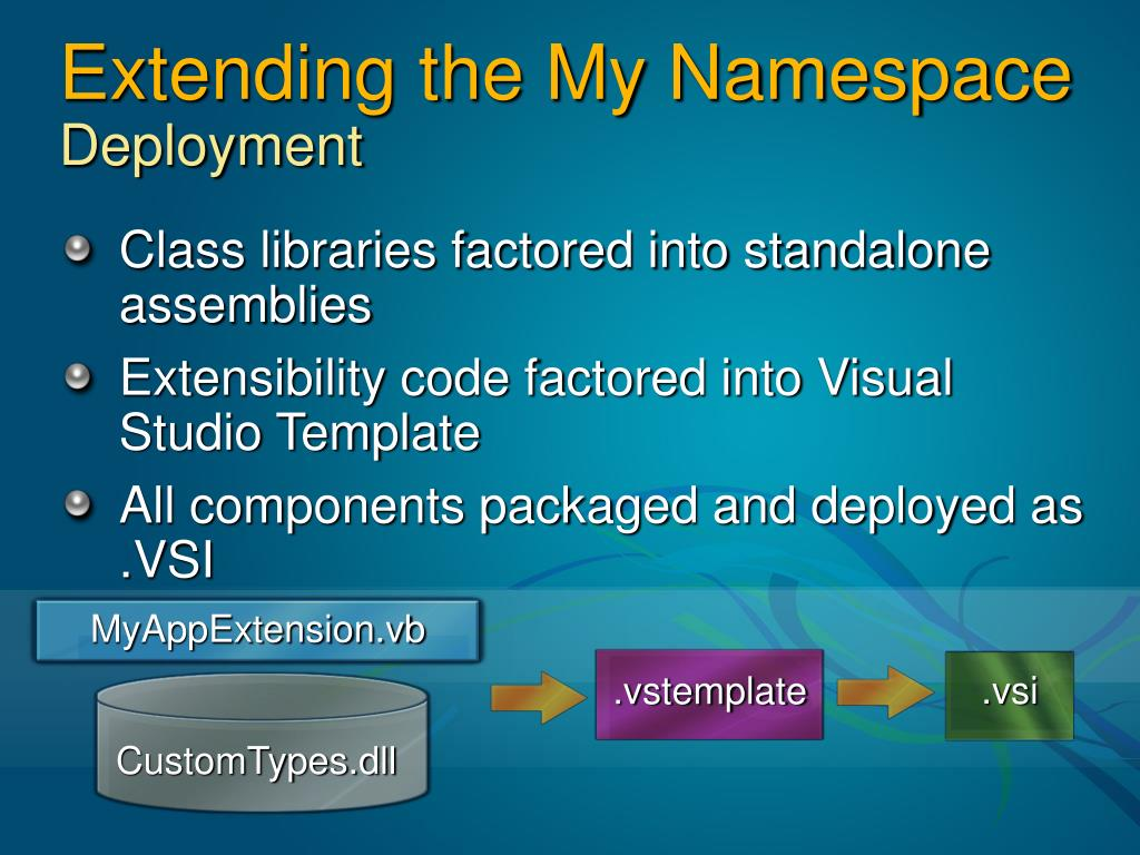 Extending the My Namespace