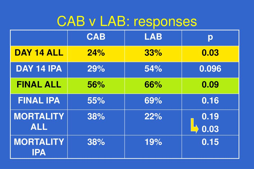 CAB v LAB: responses
