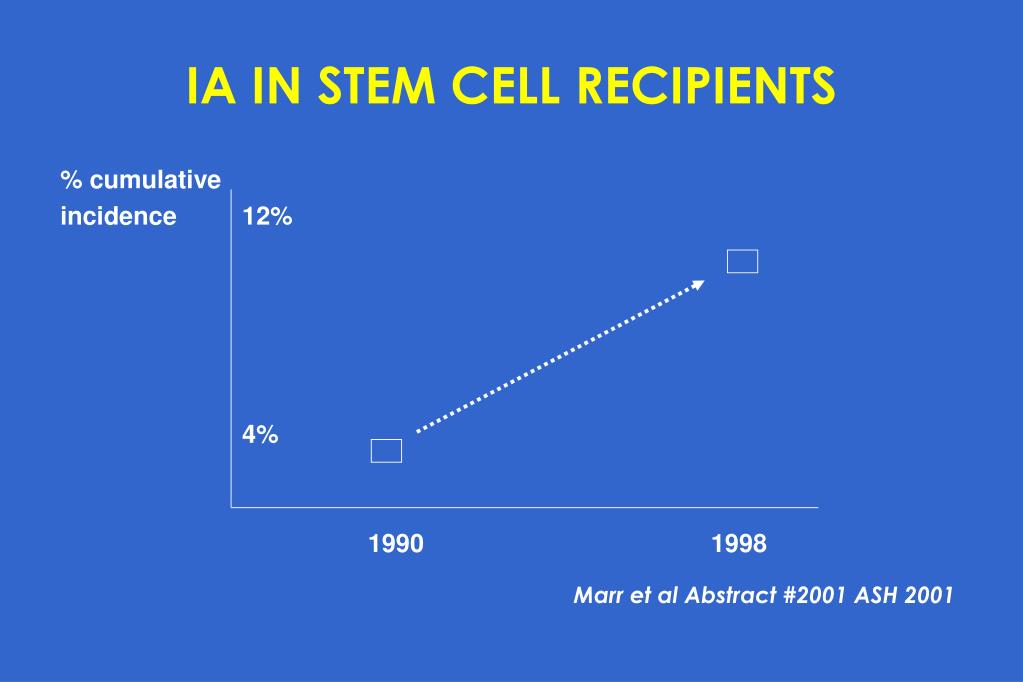 IA IN STEM CELL RECIPIENTS