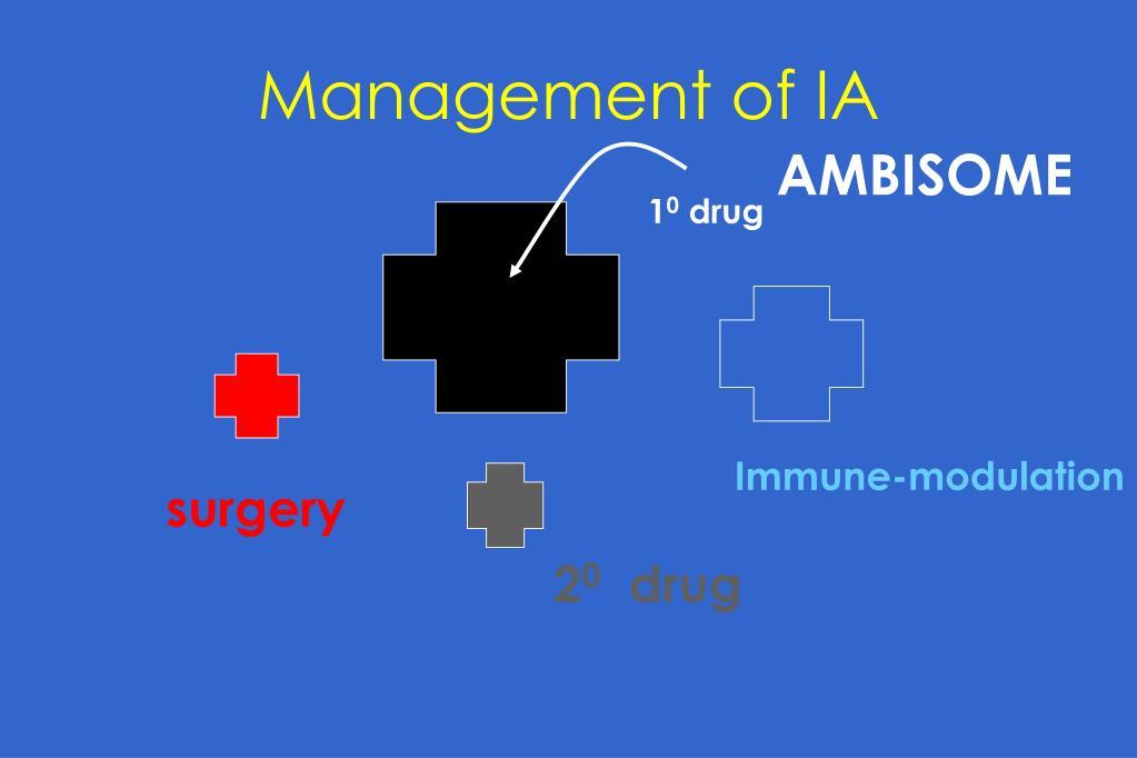 Management of IA