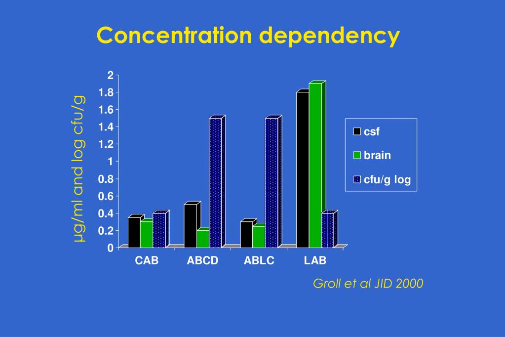 Concentration dependency