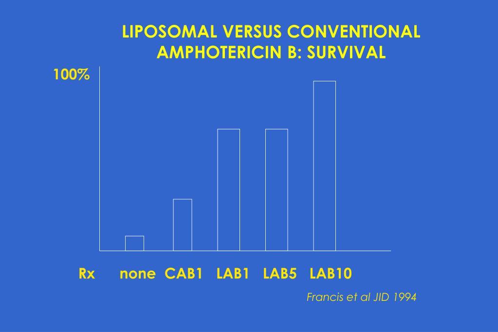 LIPOSOMAL VERSUS CONVENTIONAL AMPHOTERICIN B: SURVIVAL