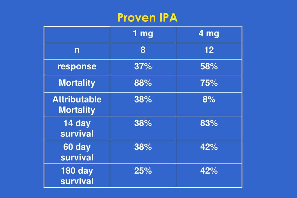 Proven IPA