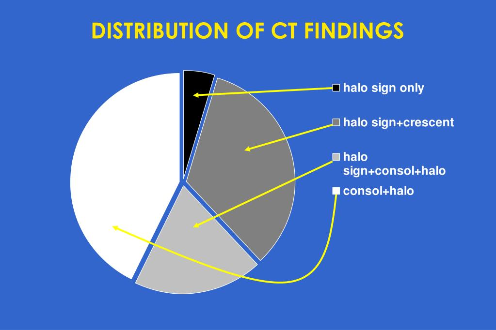 DISTRIBUTION OF CT FINDINGS