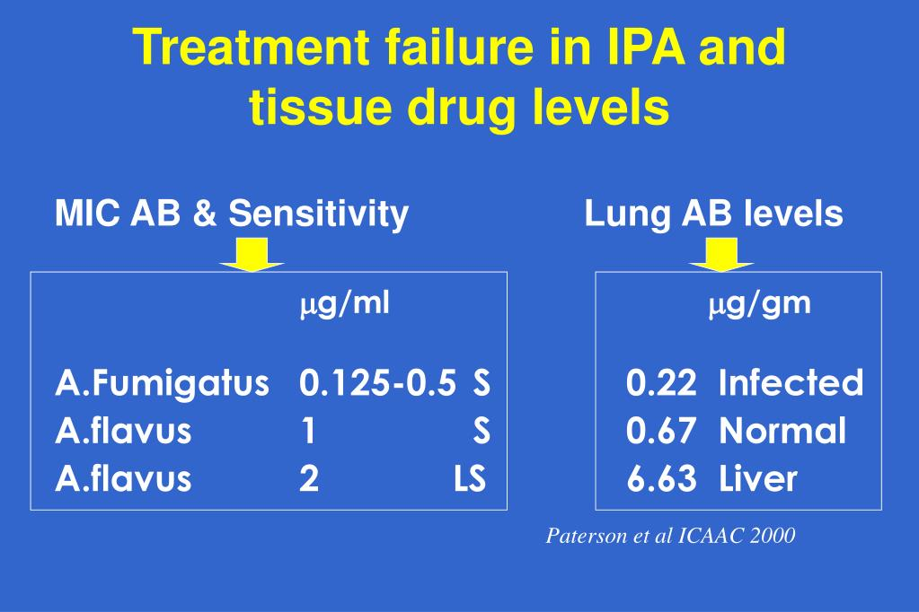 Treatment failure in IPA and tissue drug levels