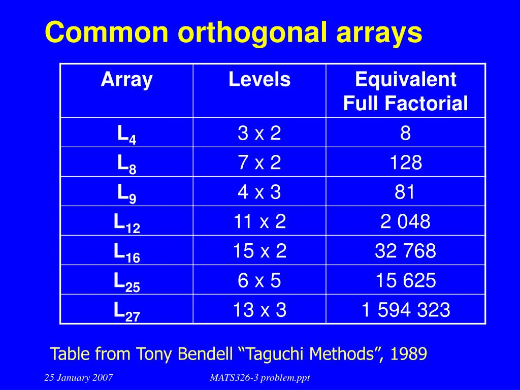 orthogonal array experimental design essay Application of taguchi l27 orthogonal array design to which demonstrates the prediction ability of developed taguchi orthogonal experimental design essay.