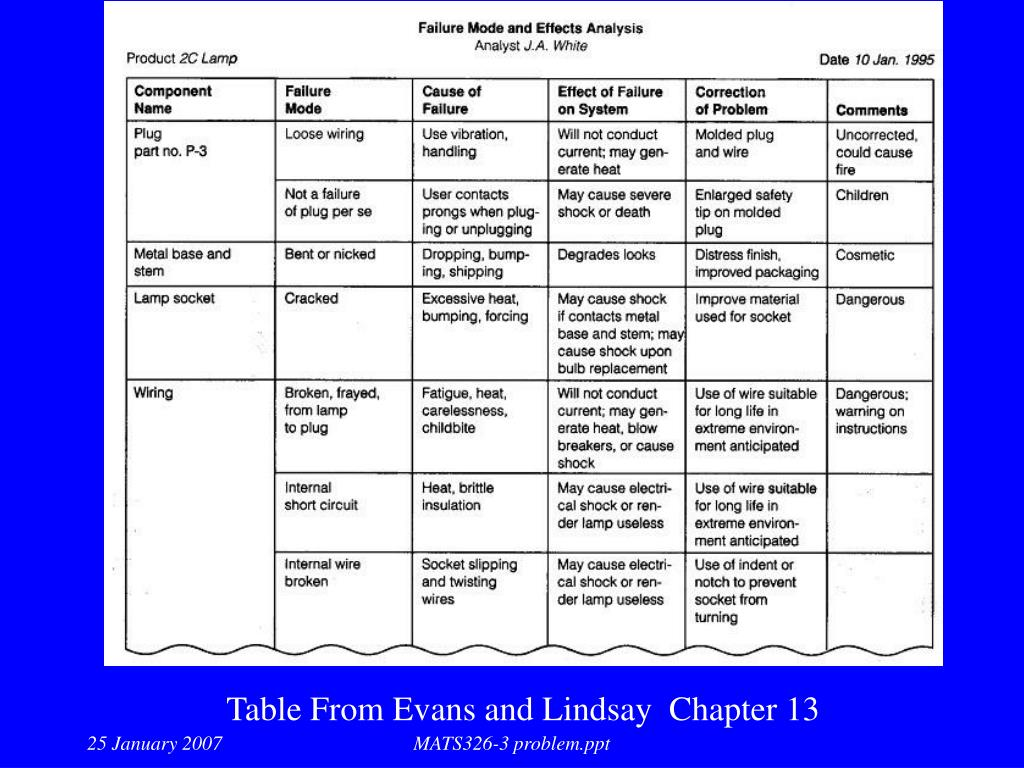 Table From Evans and Lindsay  Chapter 13