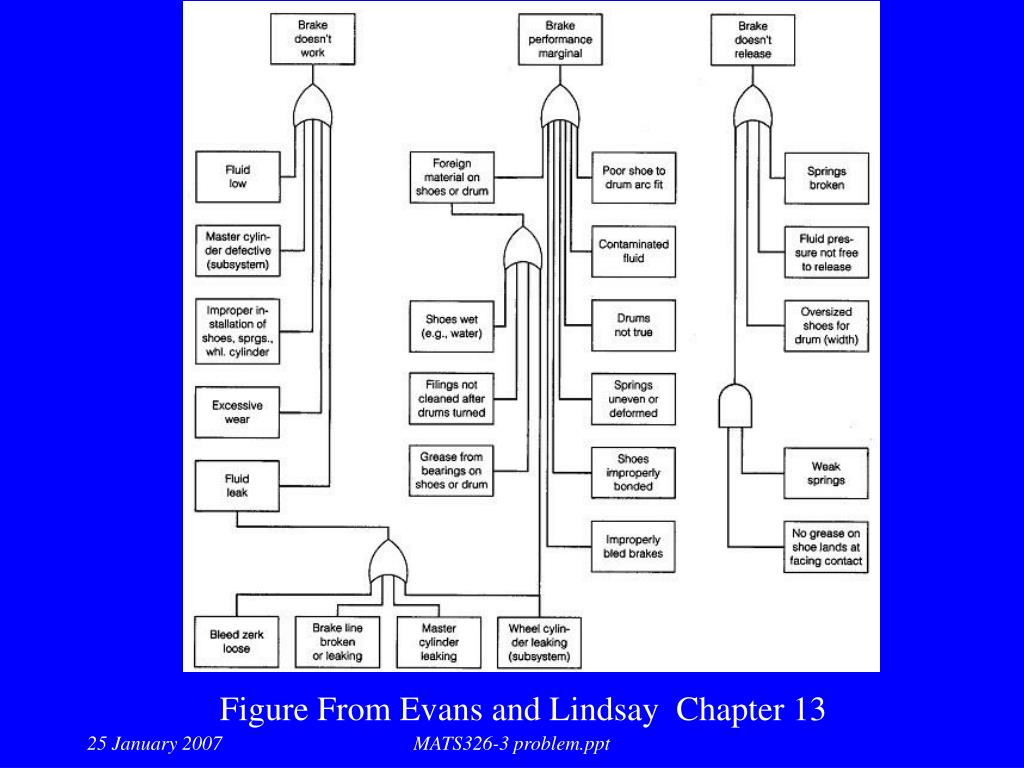 Figure From Evans and Lindsay  Chapter 13