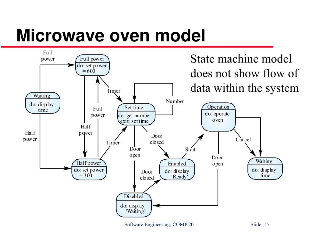 Microwave oven model