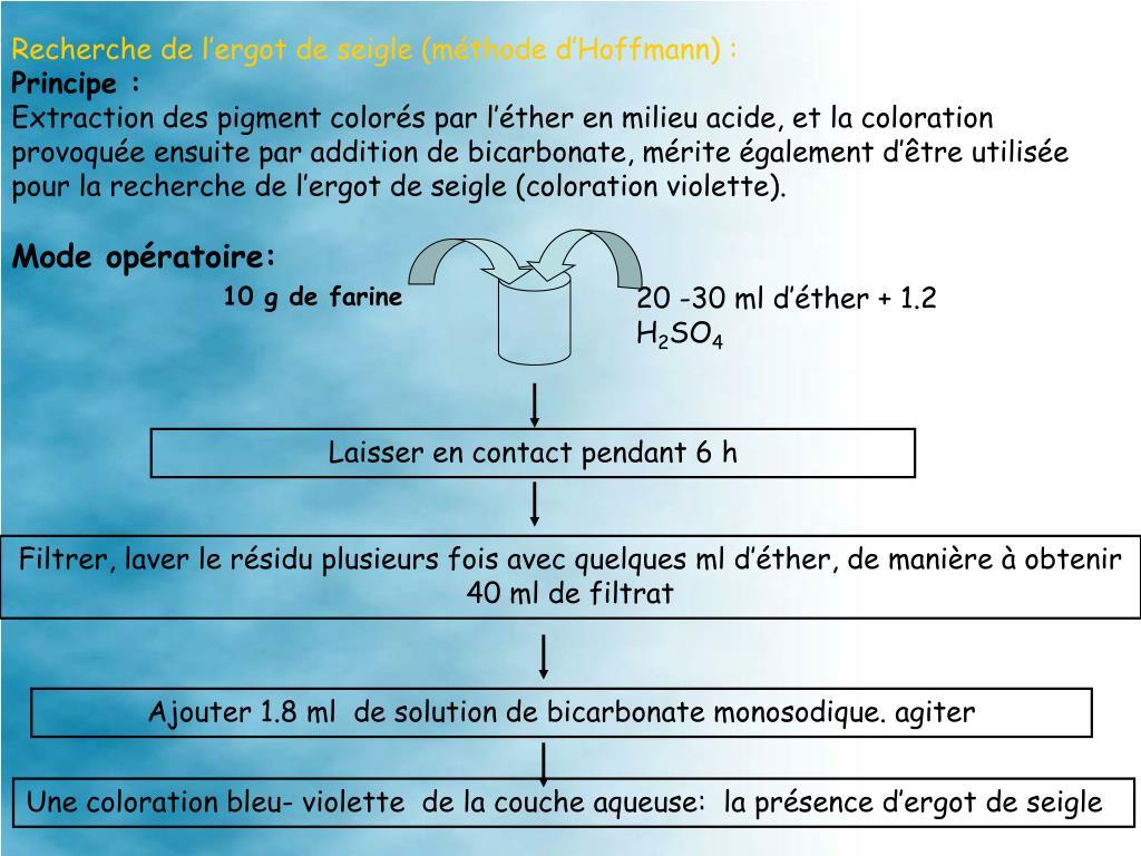 Recherche de l'ergot de seigle (méthode d'Hoffmann):