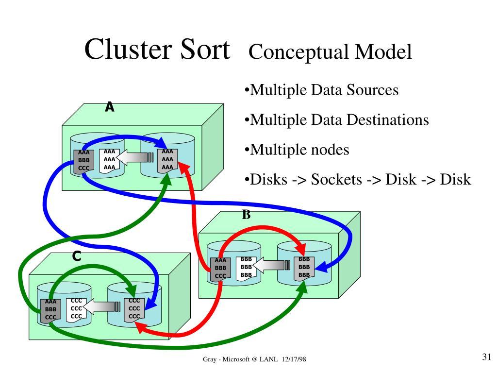 Cluster Sort