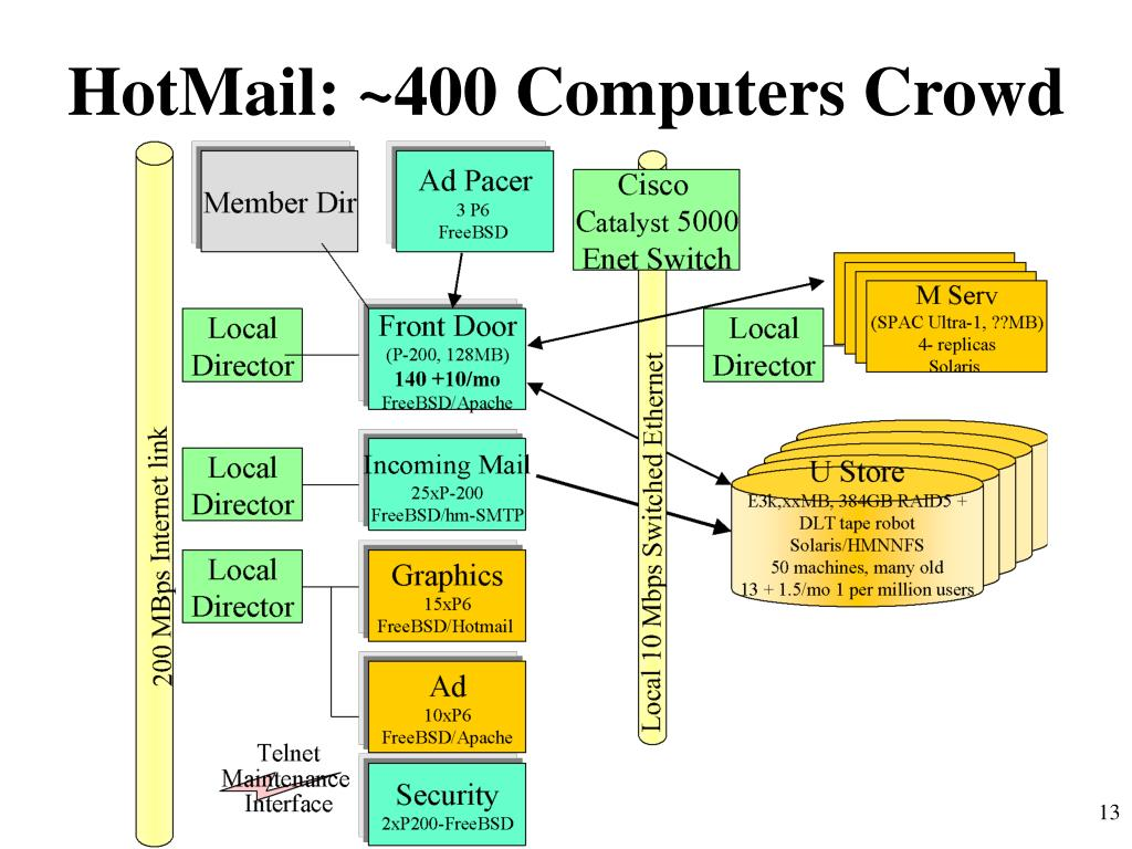 HotMail: ~400 Computers Crowd