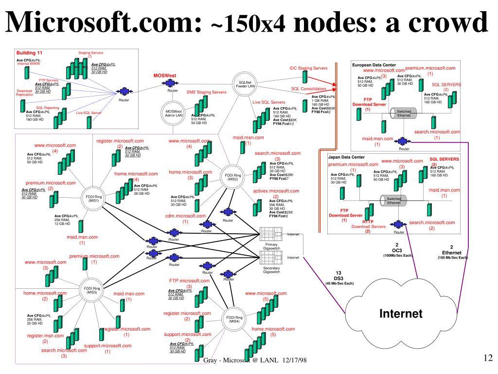Microsoft.com: