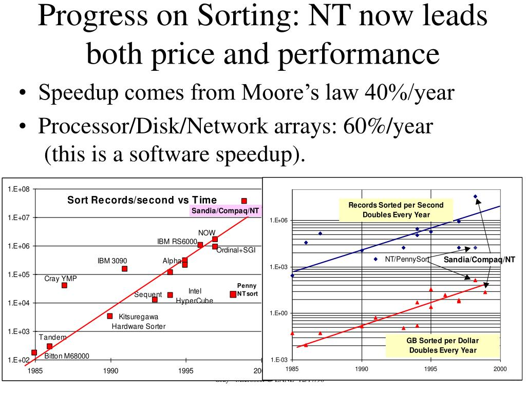 Progress on Sorting: NT now leads both price and performance