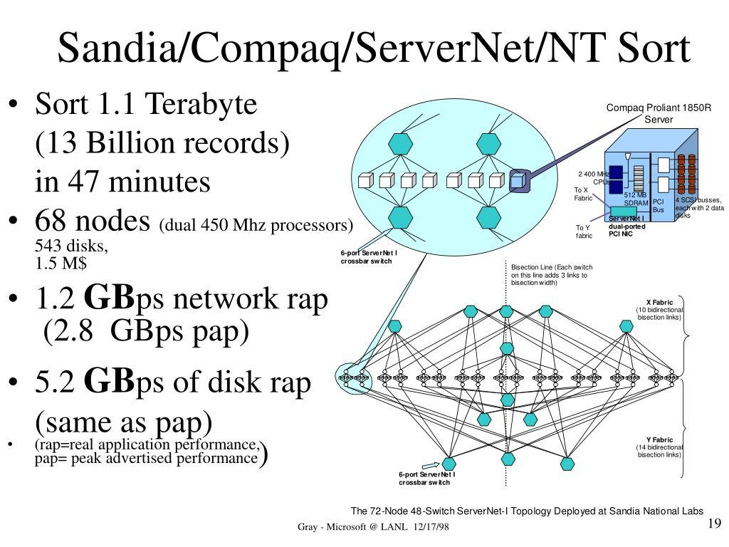 Sandia/Compaq/ServerNet/NT Sort