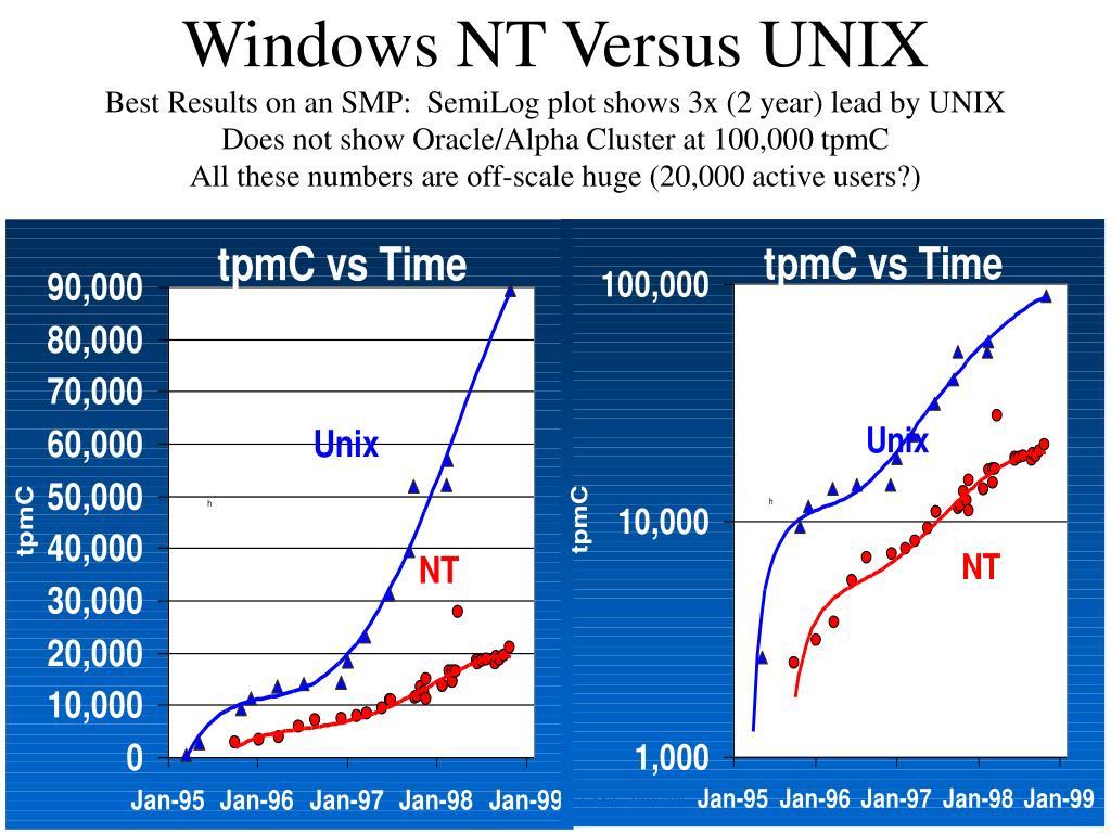 Windows NT Versus UNIX