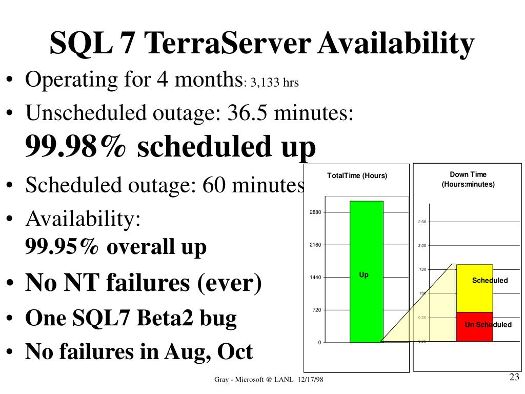 SQL 7 TerraServer Availability