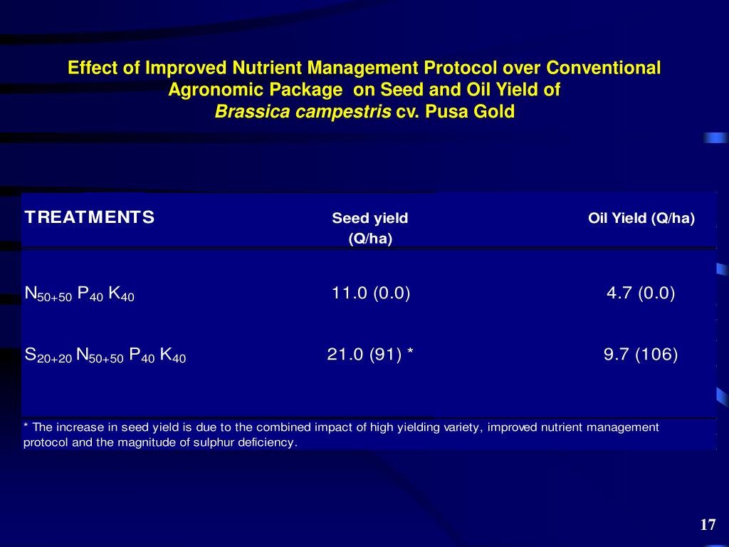 Effect of Improved Nutrient Management Protocol over Conventional