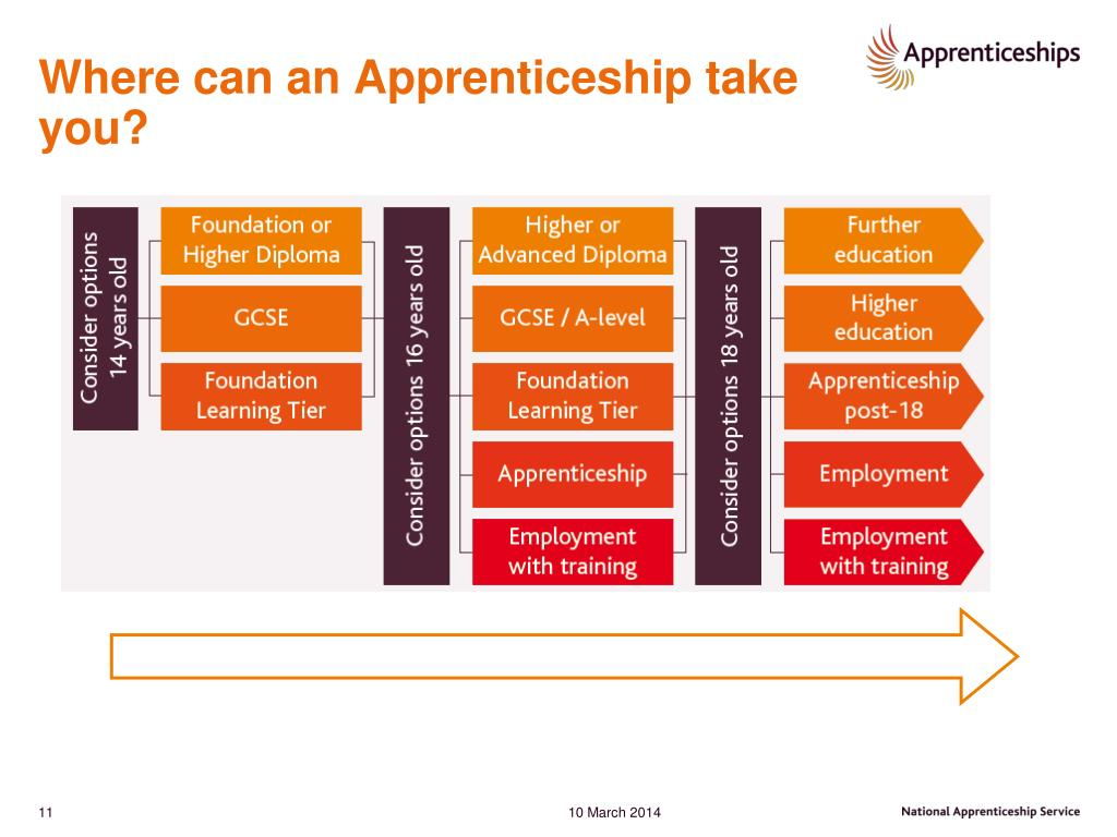 Where can an Apprenticeship take you?
