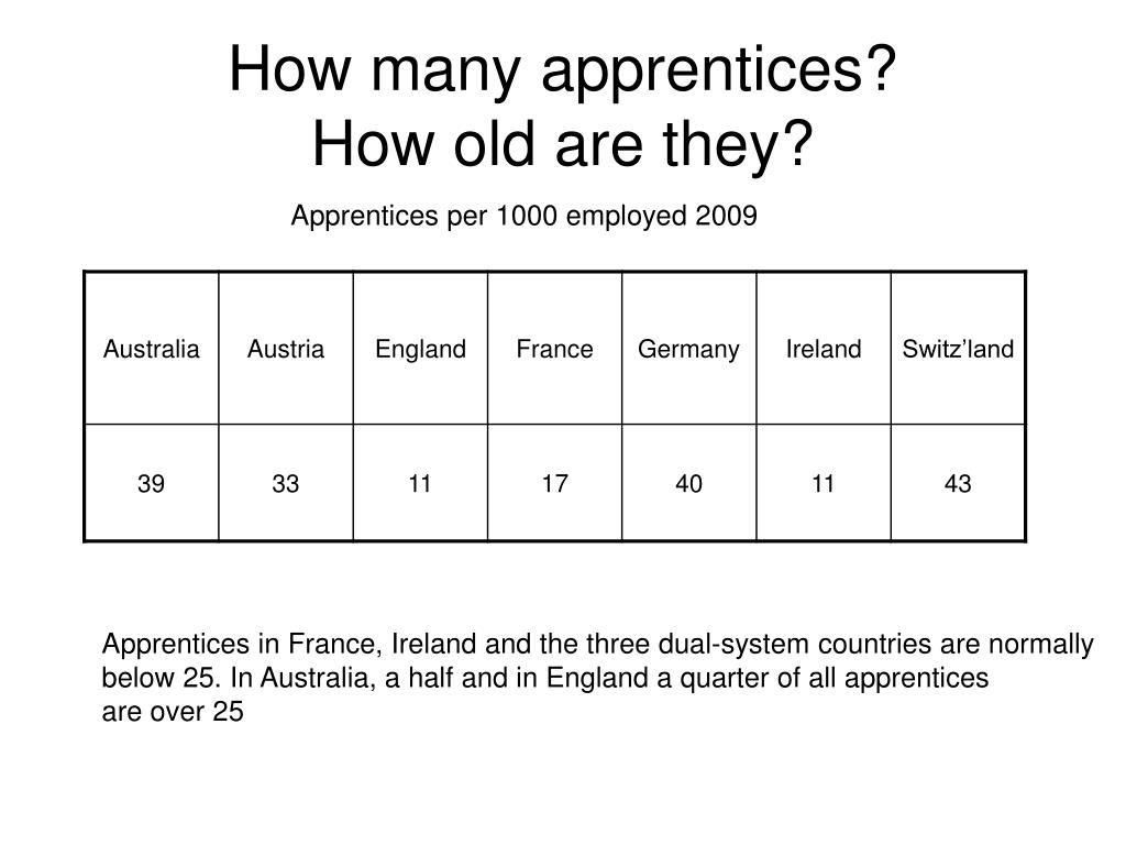 How many apprentices?