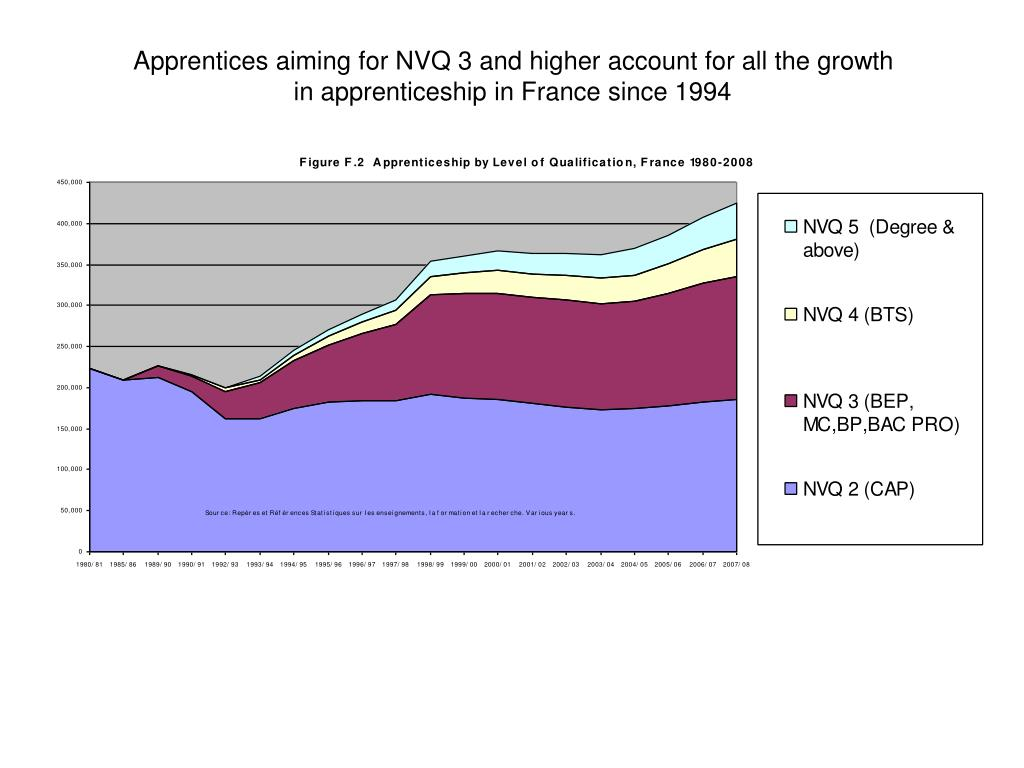 Apprentices aiming for NVQ 3 and higher account for all the growth