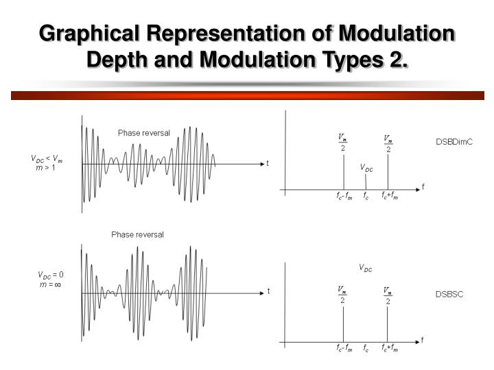 Graphical Representation of Modulation Depth and Modulation Types 2.