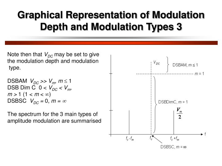 Graphical Representation of Modulation Depth and Modulation Types 3