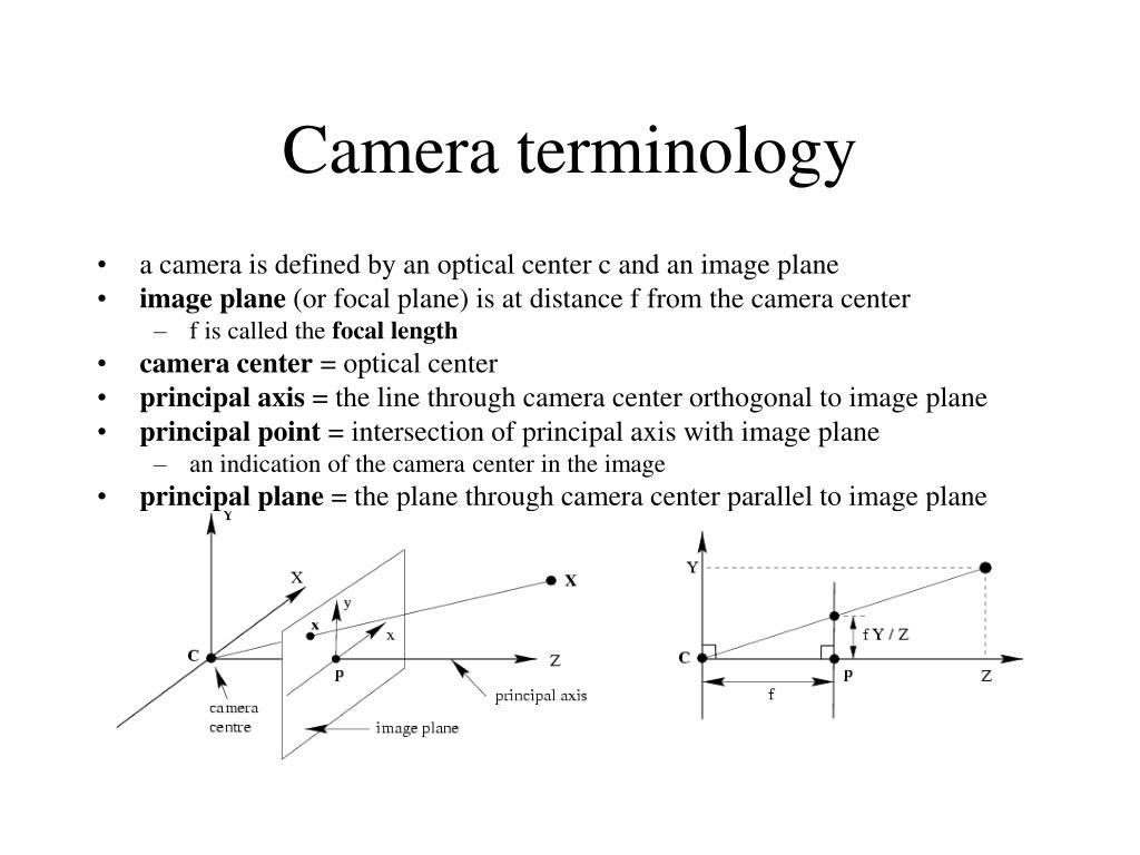 Camera terminology