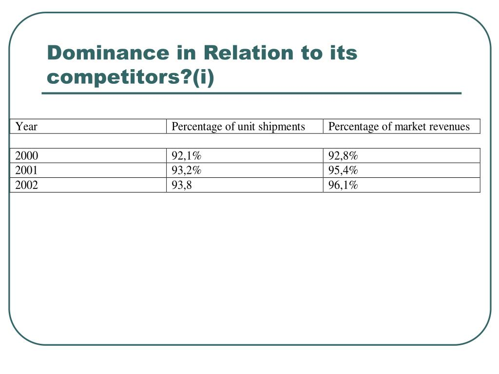 Dominance in Relation to its competitors?(i)