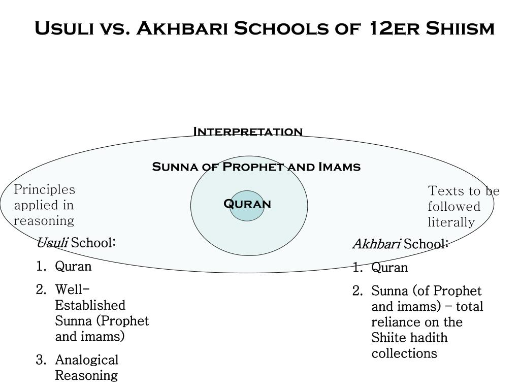 Usuli vs. Akhbari Schools of 12er Shiism