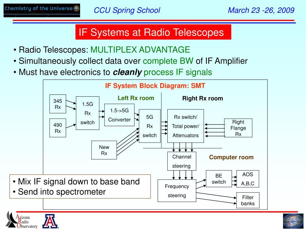 IF System Block Diagram: SMT