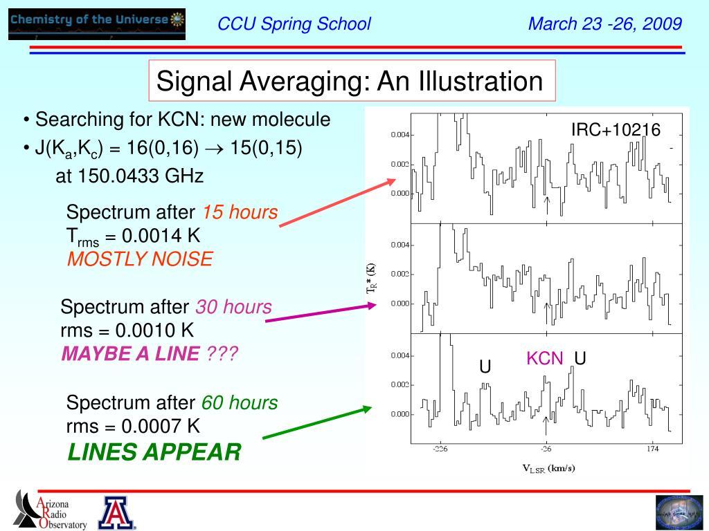 Signal Averaging: An Illustration