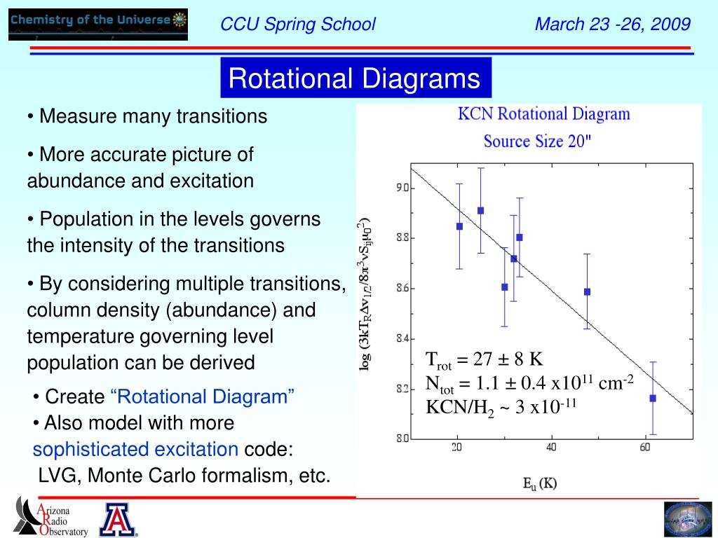 Rotational Diagrams
