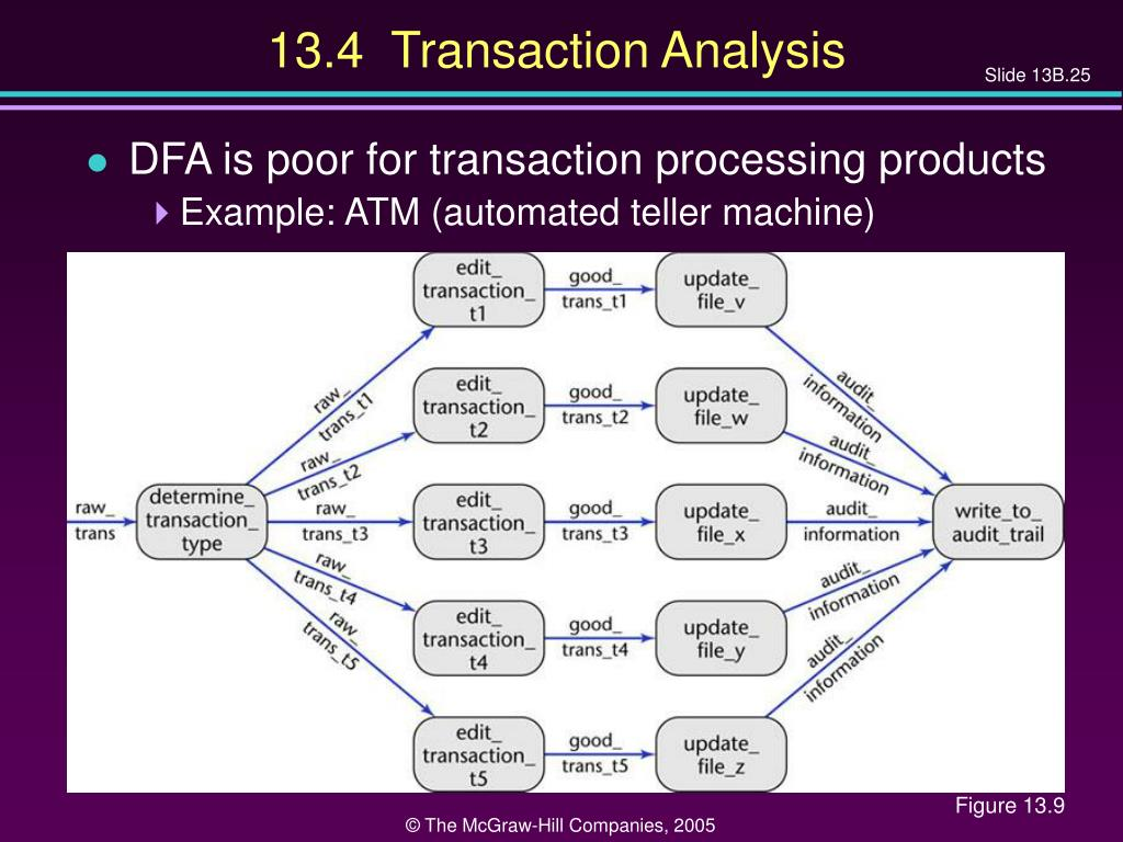 13.4  Transaction Analysis