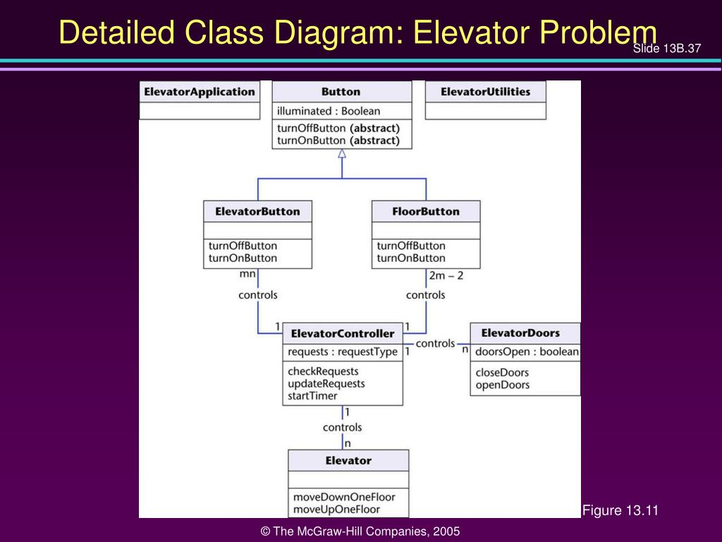 Detailed Class Diagram: Elevator Problem