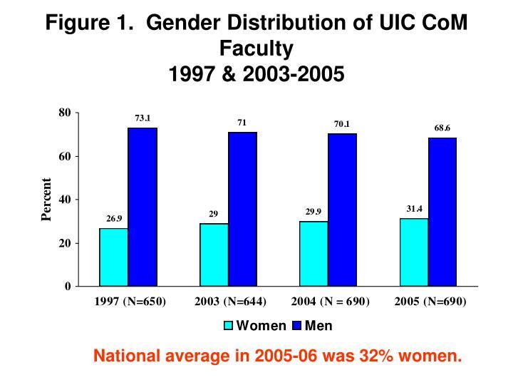 Figure 1.  Gender Distribution of UIC CoM Faculty