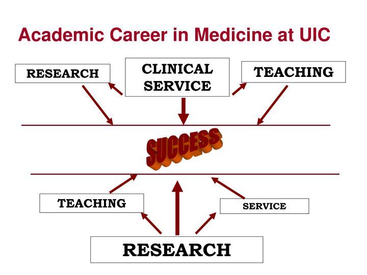 Academic Career in Medicine at UIC