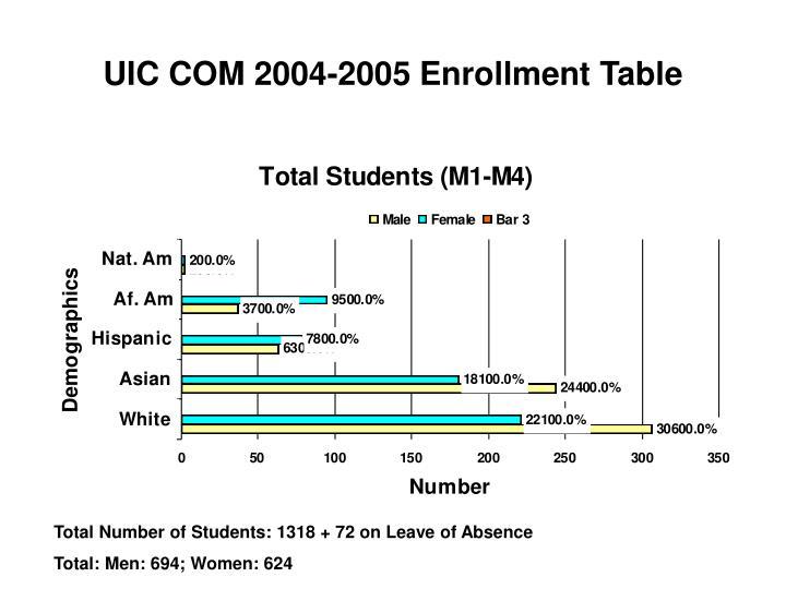 UIC COM 2004-2005 Enrollment Table