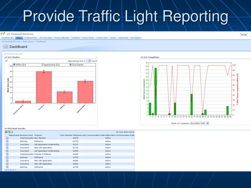 Provide Traffic Light Reporting