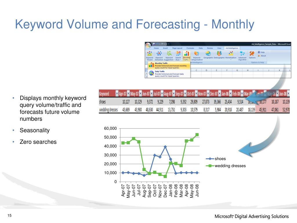 Keyword Volume and Forecasting - Monthly