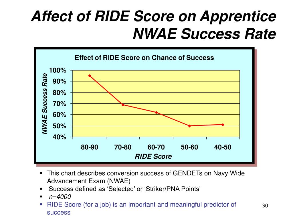 Affect of RIDE Score on Apprentice NWAE Success Rate