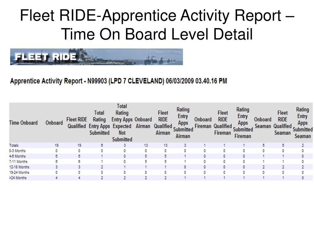Fleet RIDE-Apprentice Activity Report – Time On Board Level Detail