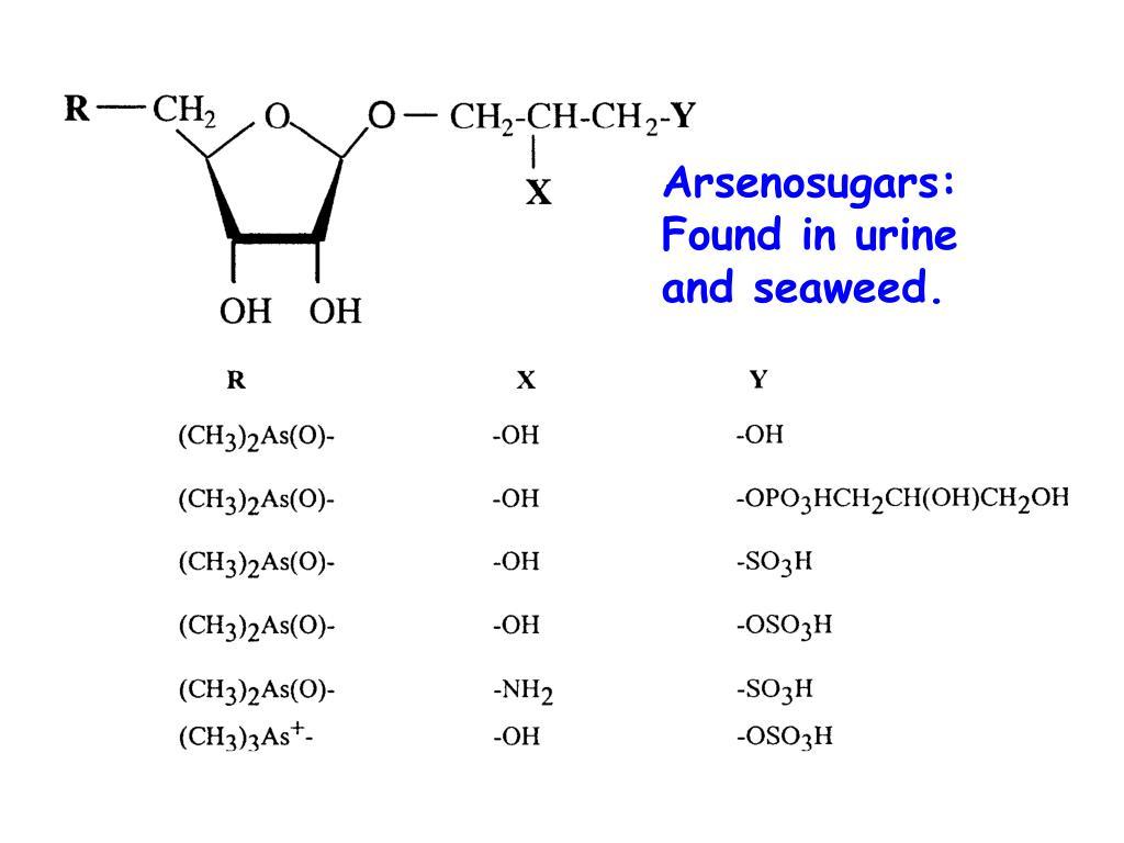 Arsenosugars: