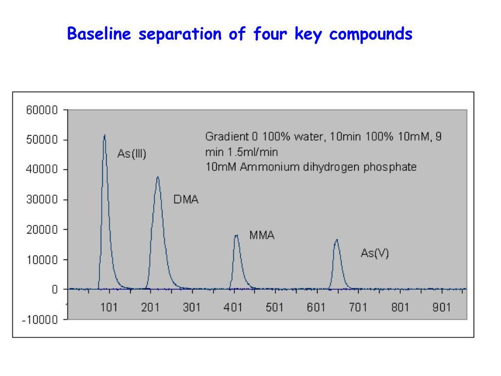 Baseline separation of four key compounds