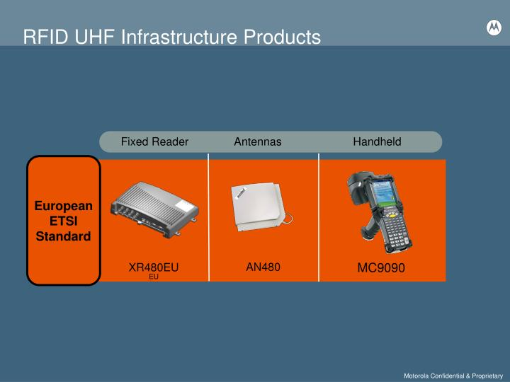 RFID UHF Infrastructure Products
