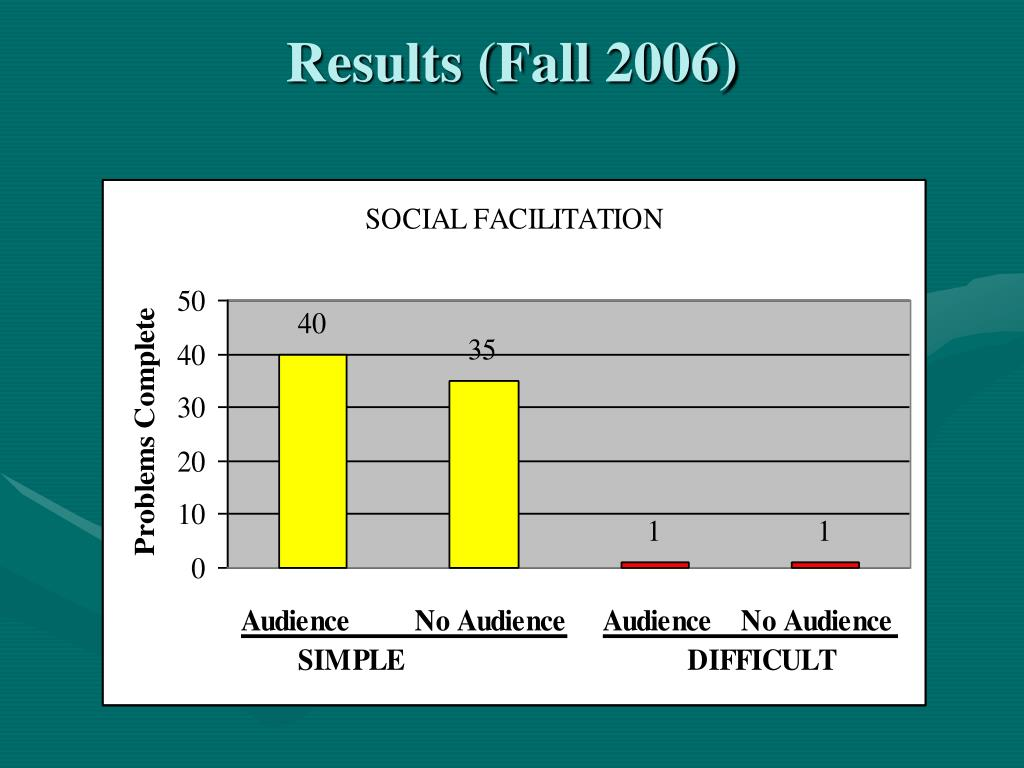 Results (Fall 2006)