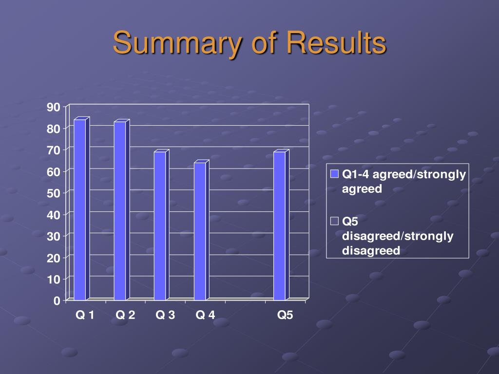 Summary of Results