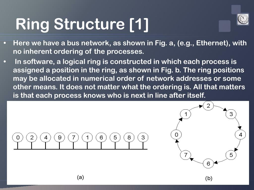 Ring Structure [1]
